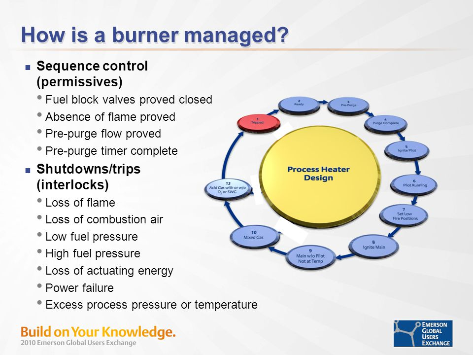 How is a burner managed Sequence control (permissives)