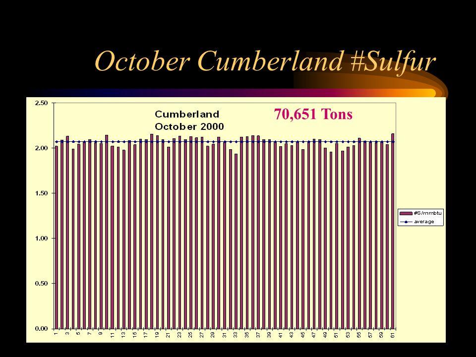 October Cumberland #Sulfur