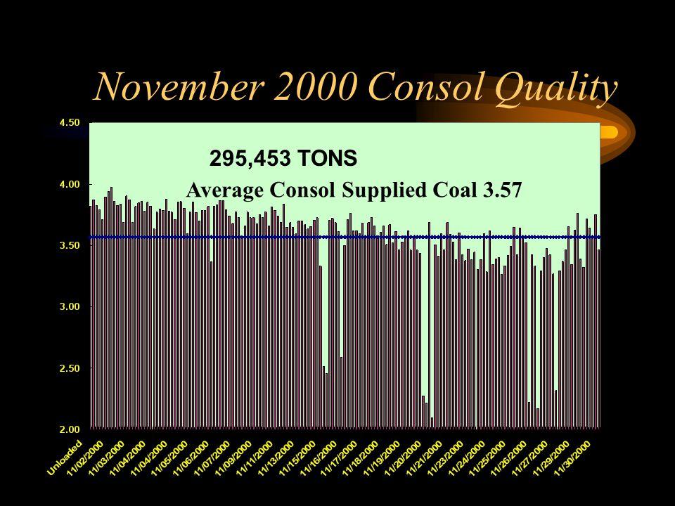 November 2000 Consol Quality