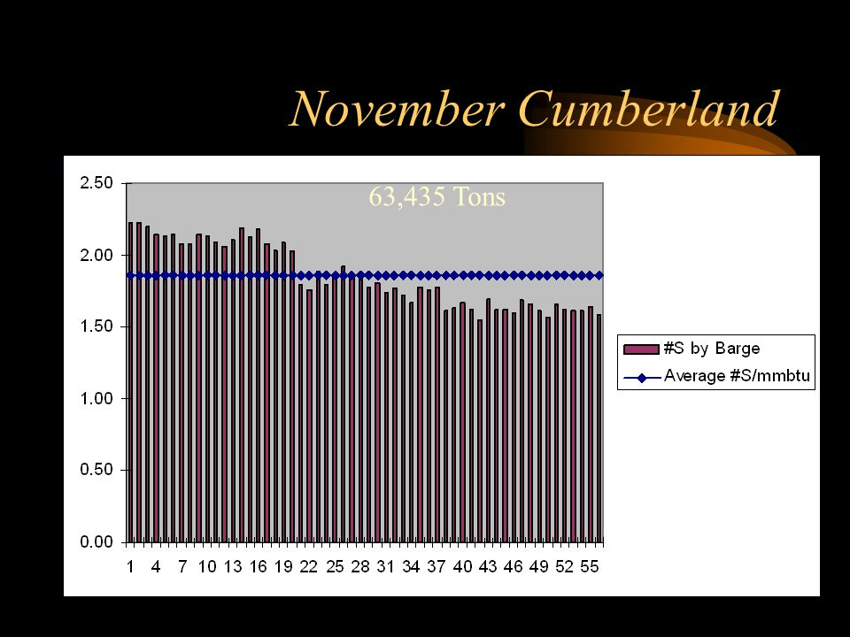 November Cumberland 63,435 Tons