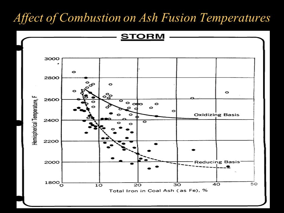 Affect of Combustion on Ash Fusion Temperatures