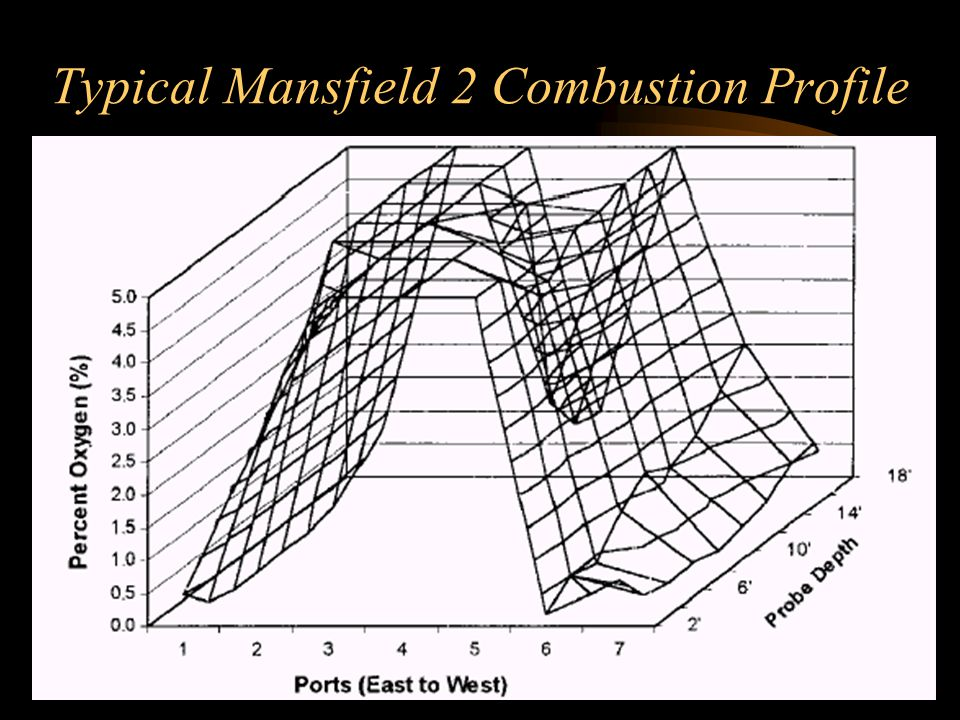 Typical Mansfield 2 Combustion Profile