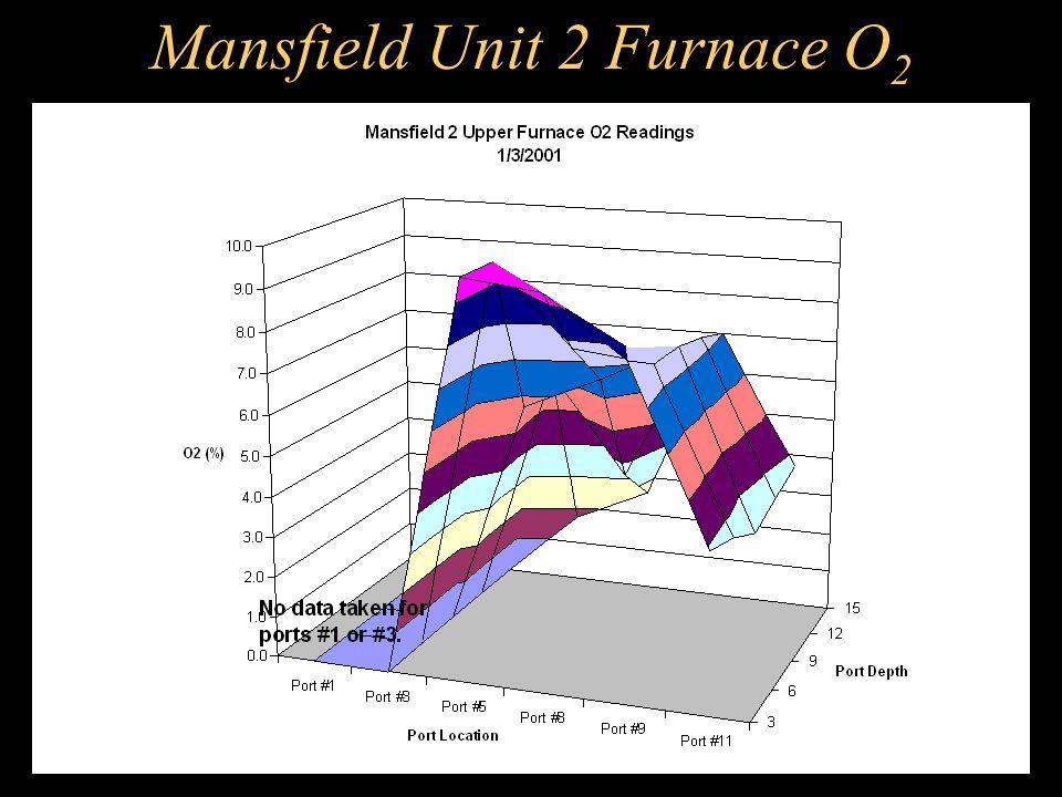 Mansfield Unit 2 Furnace O2