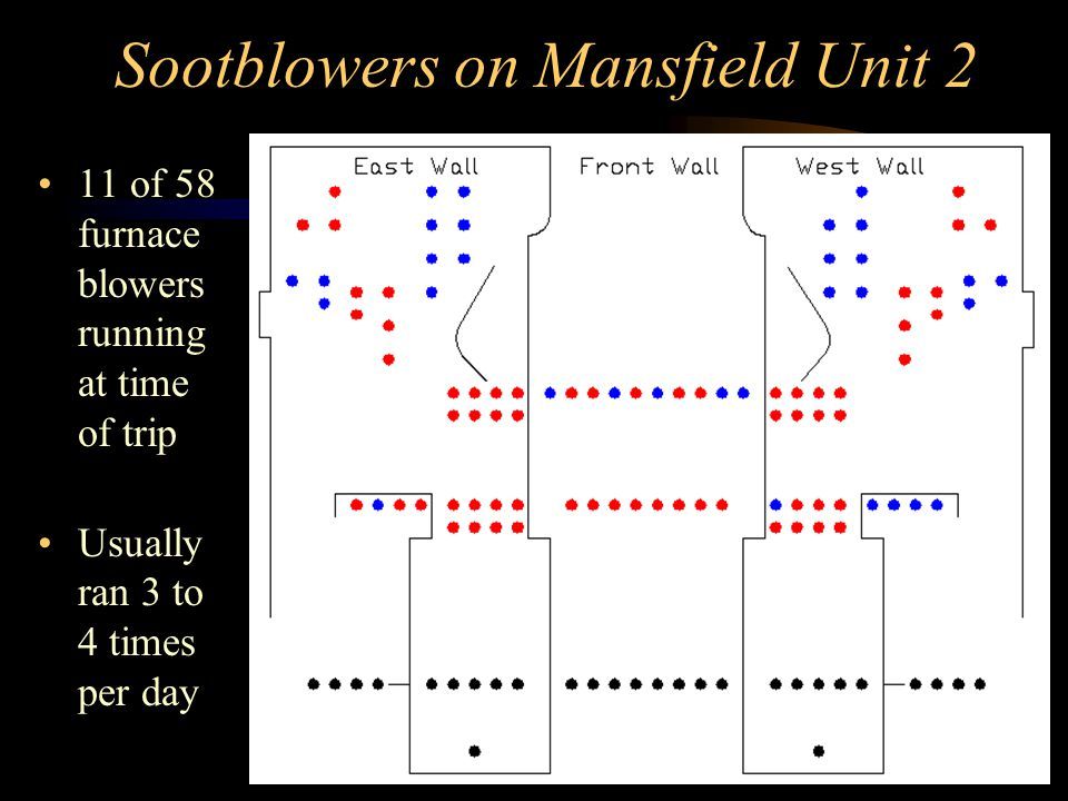 Sootblowers on Mansfield Unit 2