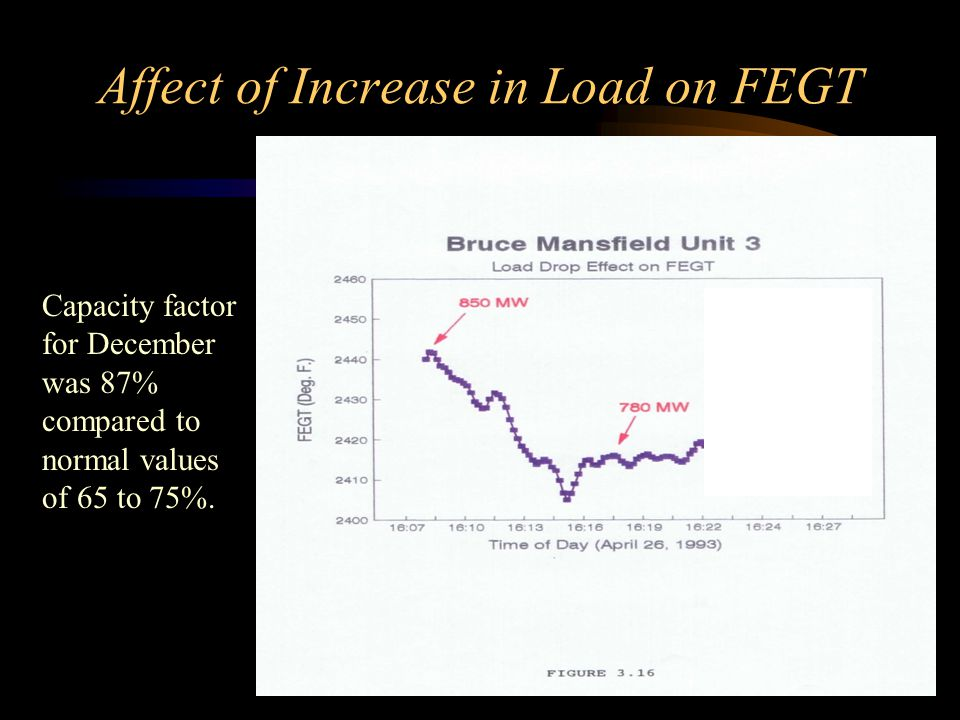 Affect of Increase in Load on FEGT