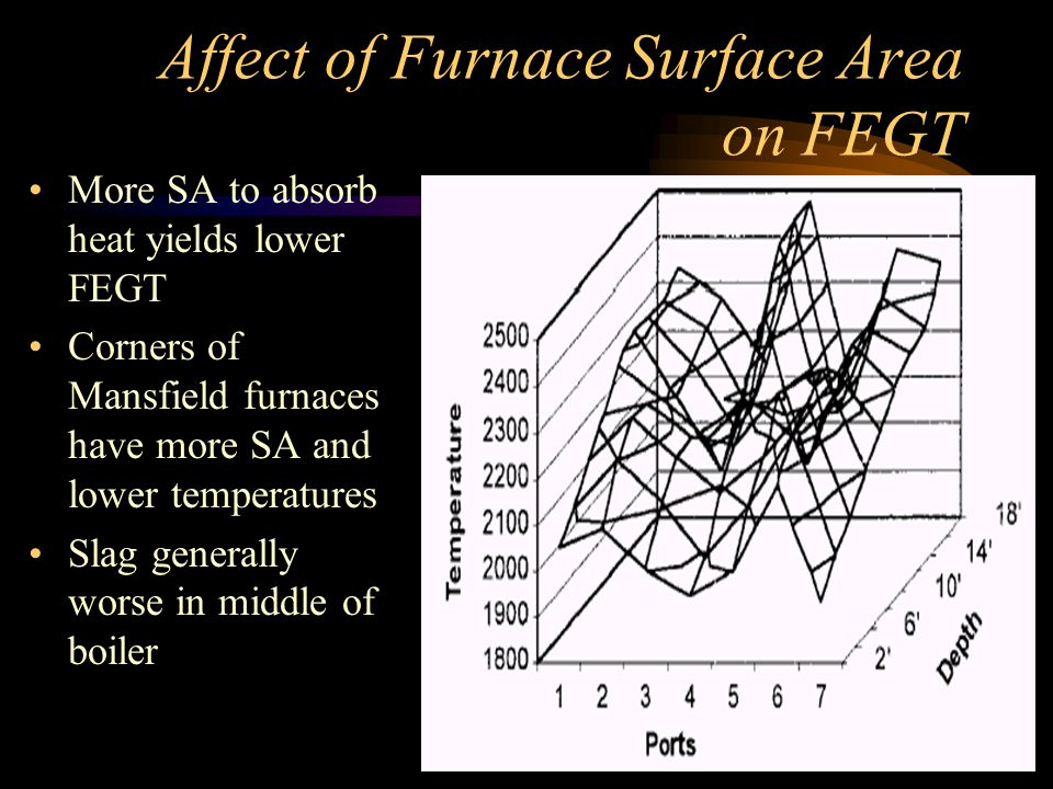 Affect of Furnace Surface Area on FEGT