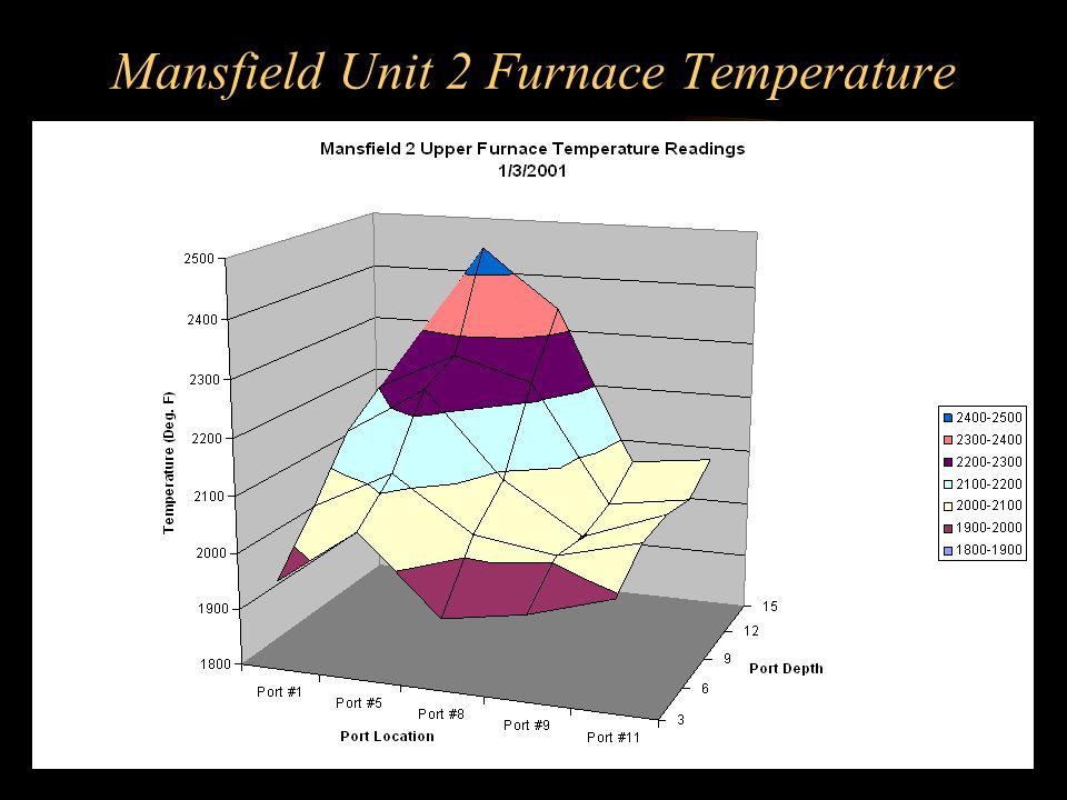 Mansfield Unit 2 Furnace Temperature