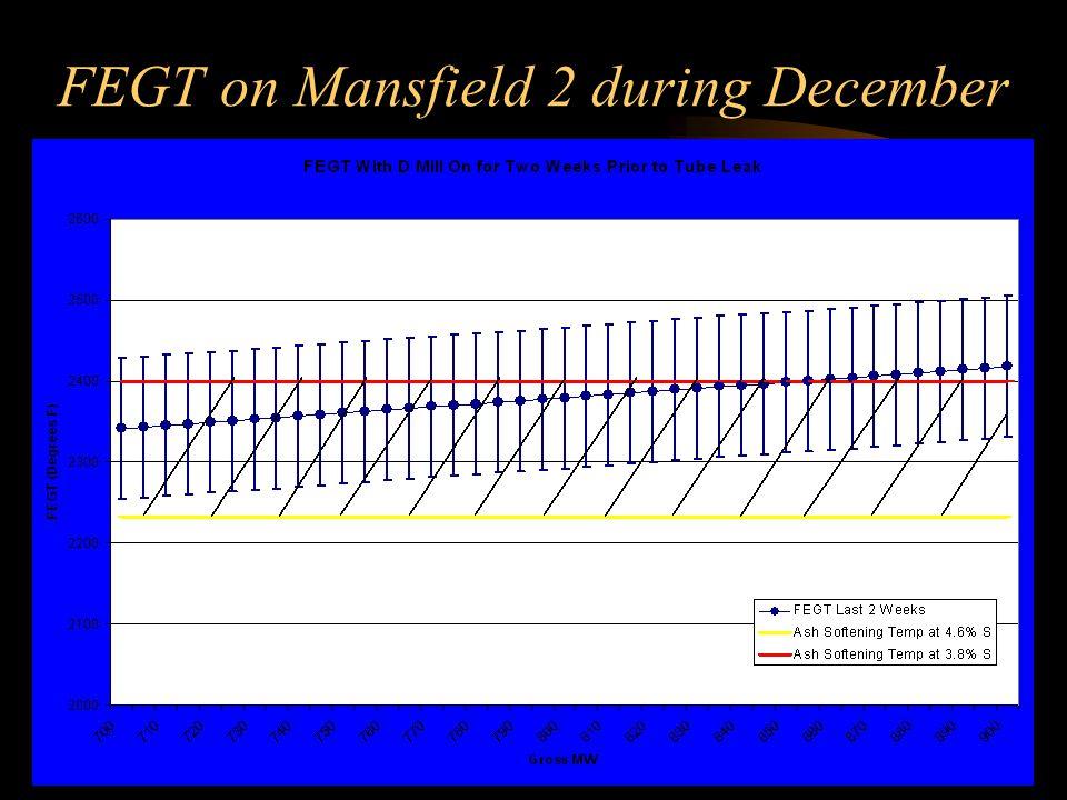 FEGT on Mansfield 2 during December