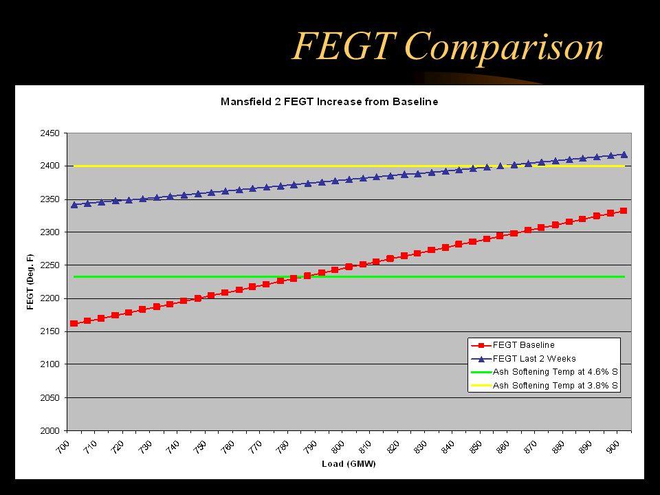 FEGT Comparison