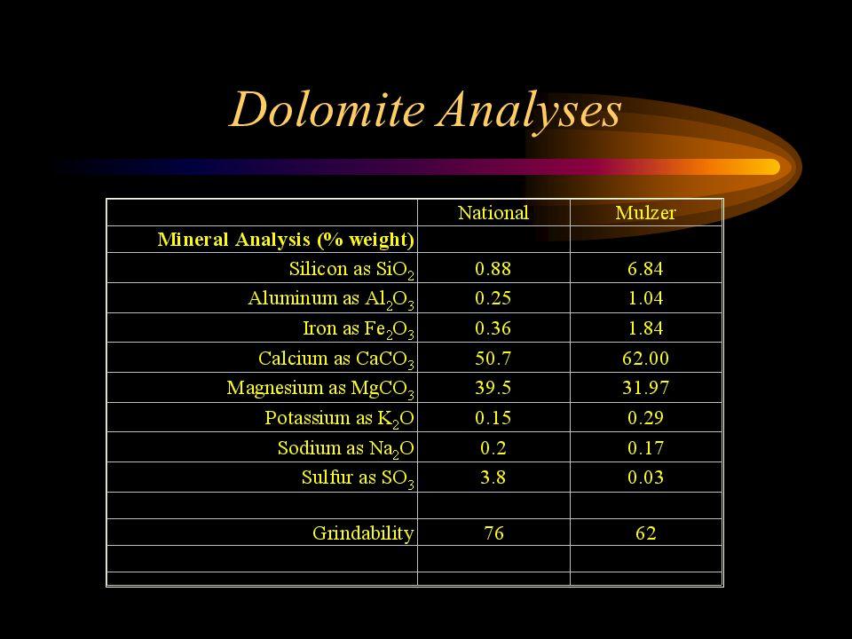 Dolomite Analyses