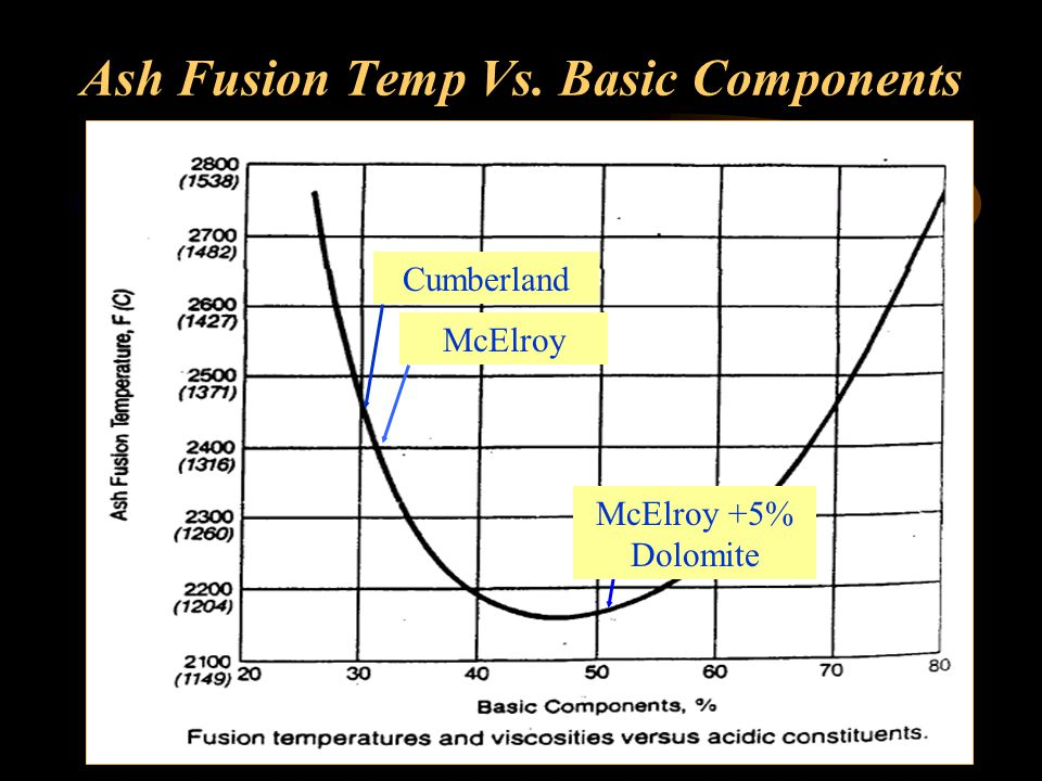 Ash Fusion Temp Vs. Basic Components