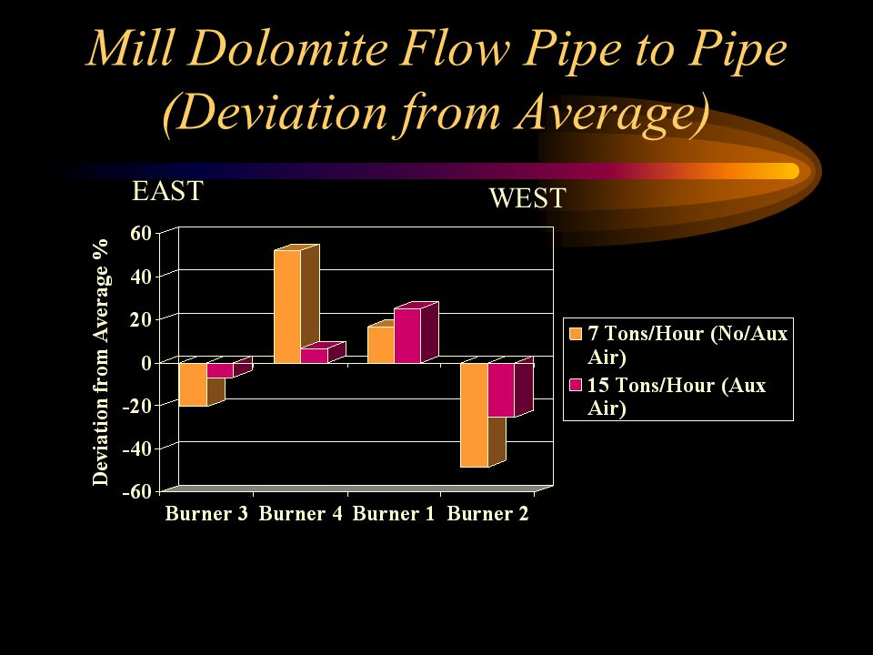 Mill Dolomite Flow Pipe to Pipe (Deviation from Average)