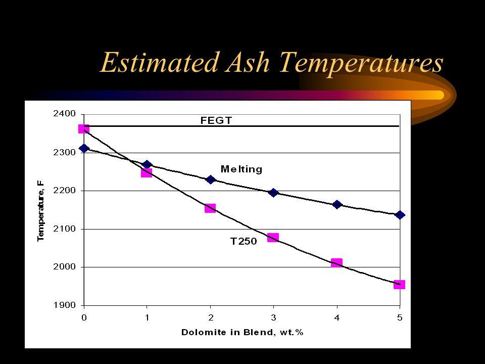 Estimated Ash Temperatures