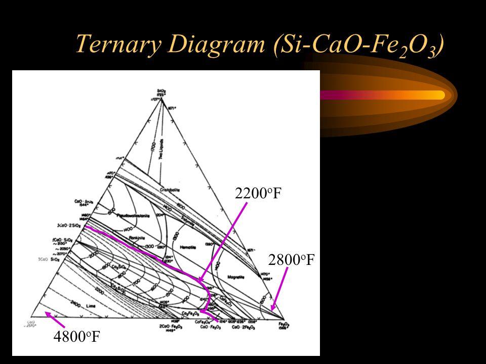 Ternary Diagram (Si-CaO-Fe2O3)