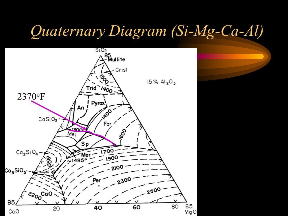 Quaternary Diagram (Si-Mg-Ca-Al)