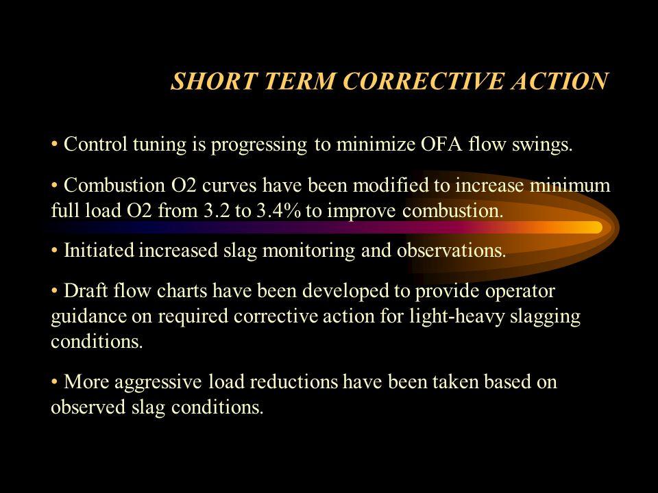 SHORT TERM CORRECTIVE ACTION
