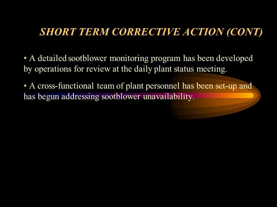 SHORT TERM CORRECTIVE ACTION (CONT)