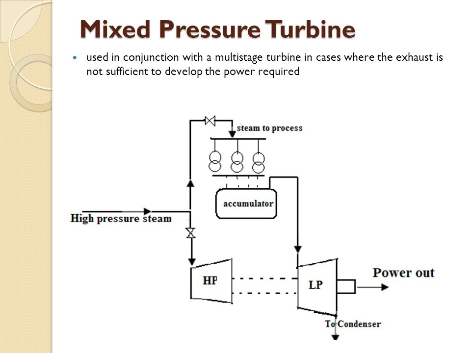 Mixed Pressure Turbine