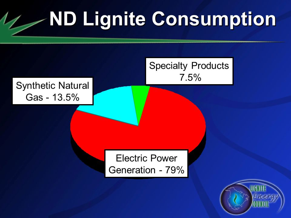 ND Lignite Consumption