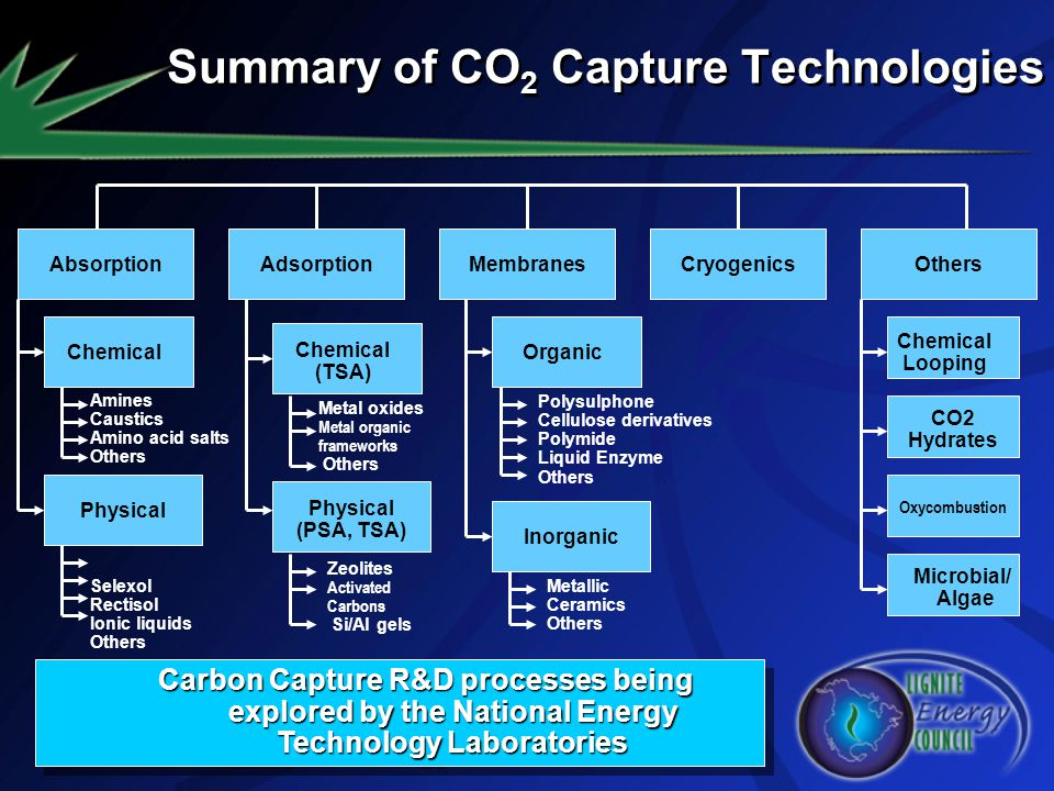 Summary of CO2 Capture Technologies