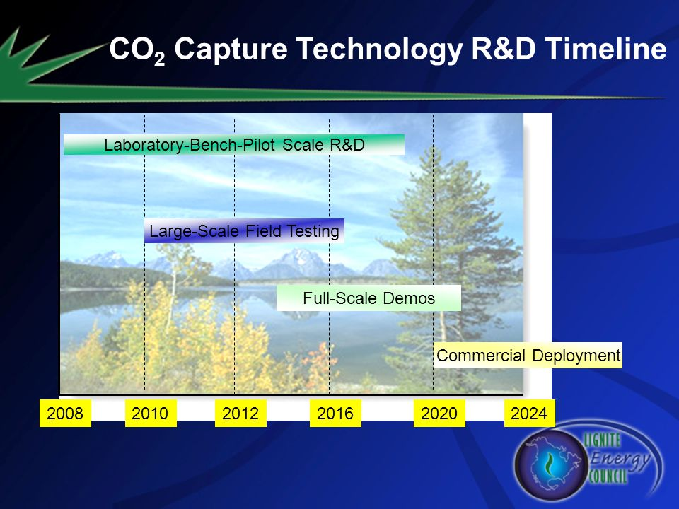 CO2 Capture Technology R&D Timeline