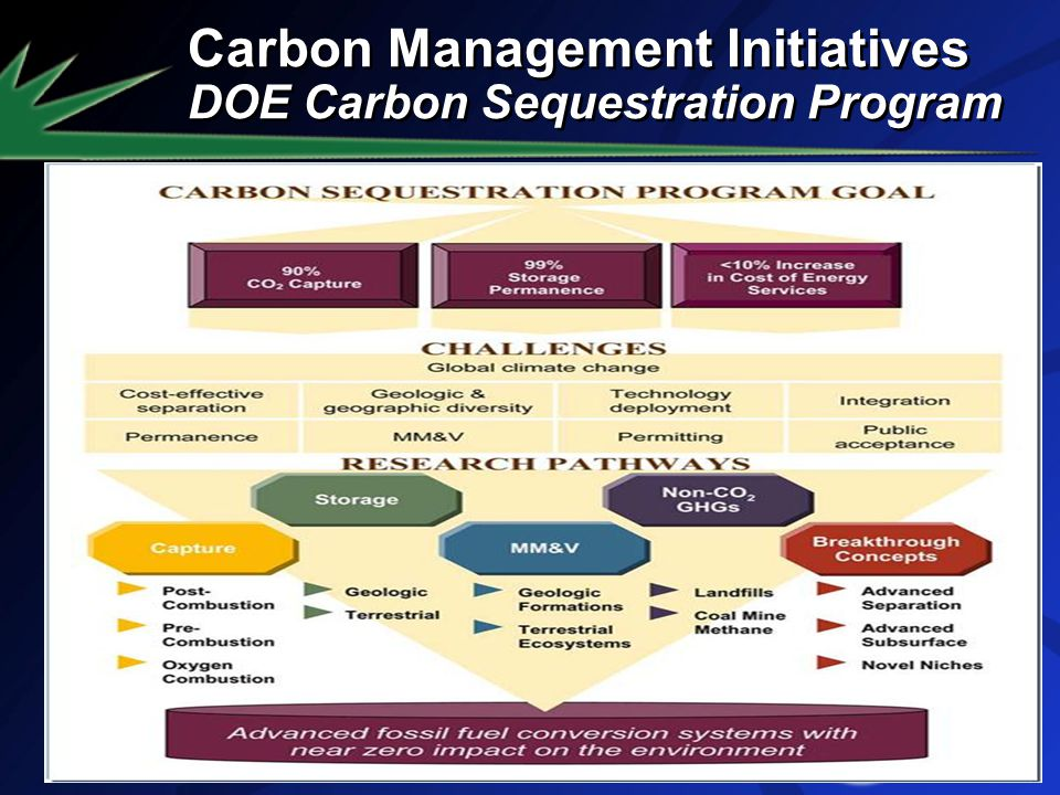 Carbon Management Initiatives DOE Carbon Sequestration Program