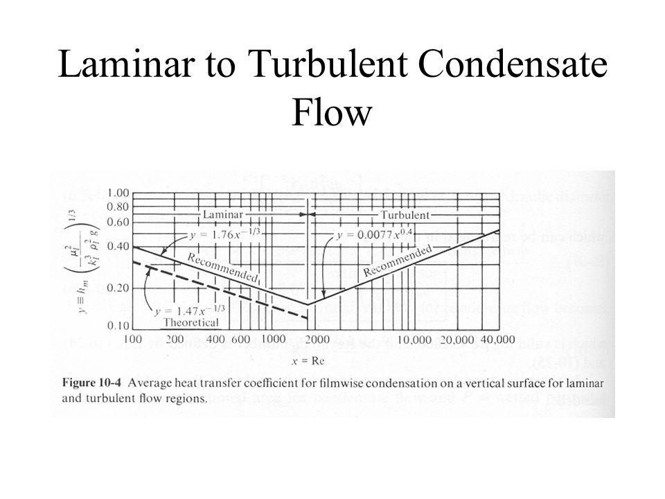 Laminar to Turbulent Condensate Flow