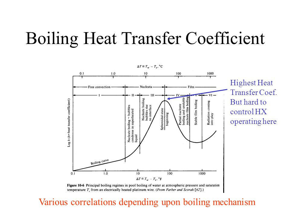 Boiling Heat Transfer Coefficient