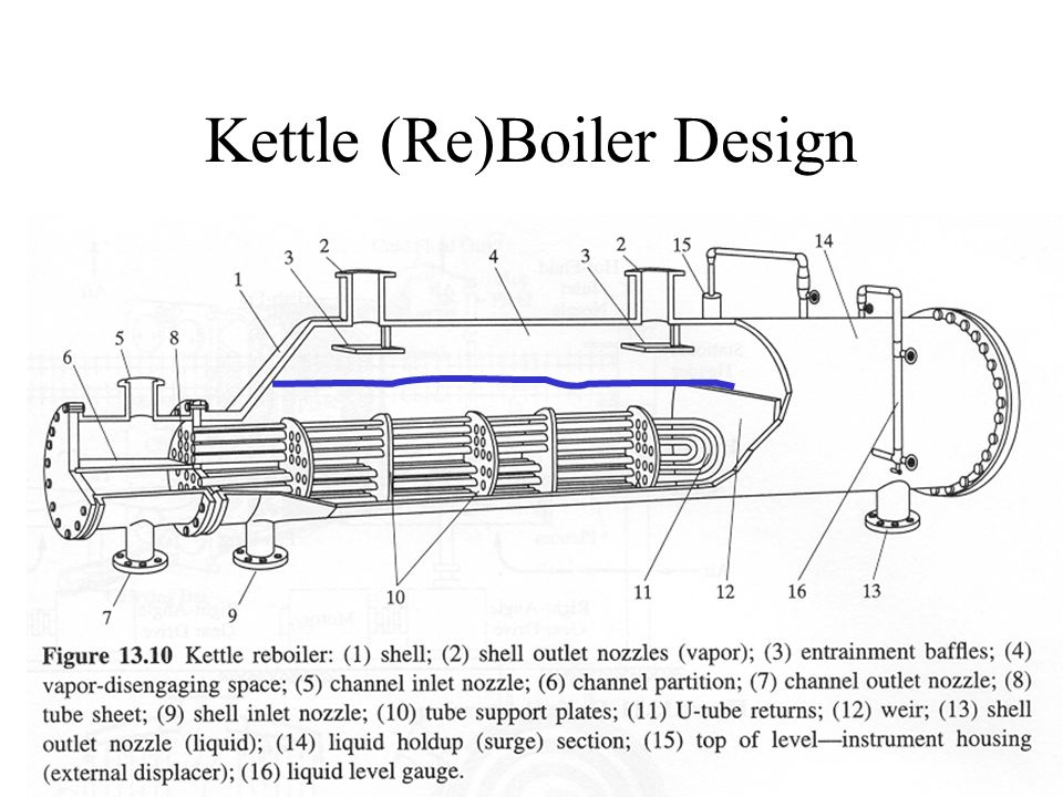 Kettle (Re)Boiler Design