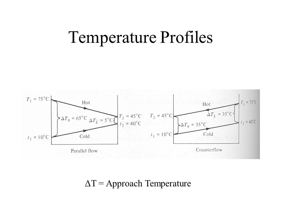 Temperature Profiles ΔT = Approach Temperature