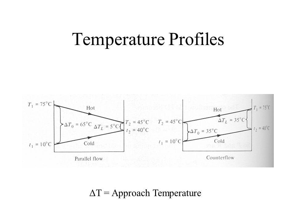 Temperature Profiles ΔT = Approach Temperature