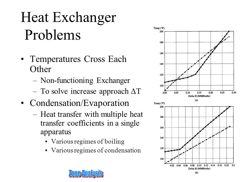 Heat Exchanger Problems