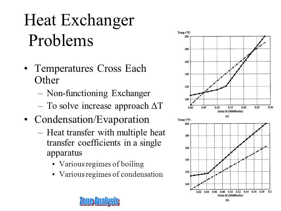 Heat Exchanger Problems