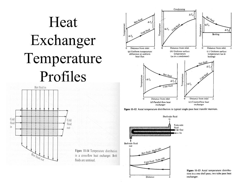 Heat Exchanger Temperature Profiles