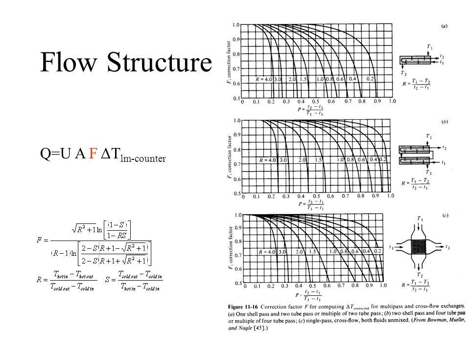 Flow Structure Q=U A F ΔTlm-counter