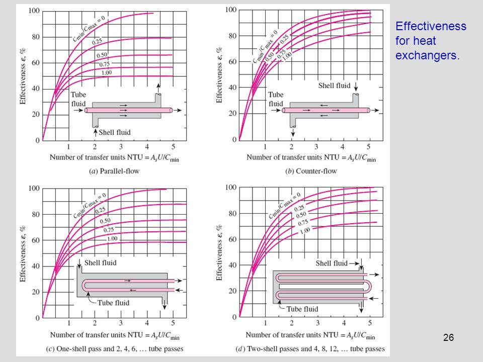 Effectiveness for heat exchangers.