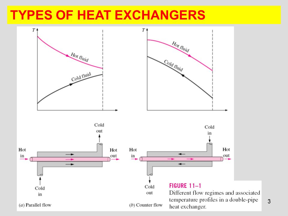 various kinds of heat exchangers analysis Heat exchangers are vital i thought i'd briefly go over some of the different types of nde methods for heat exchanger heat exchanger tubular data analysis.
