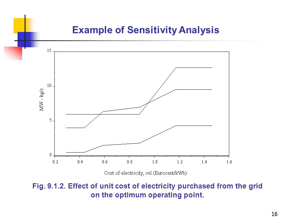 Example of Sensitivity Analysis