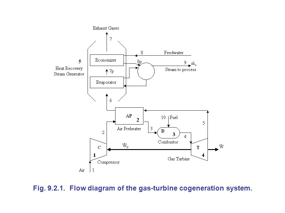 Fig. 9.2.1. Flow diagram of the gas-turbine cogeneration system.