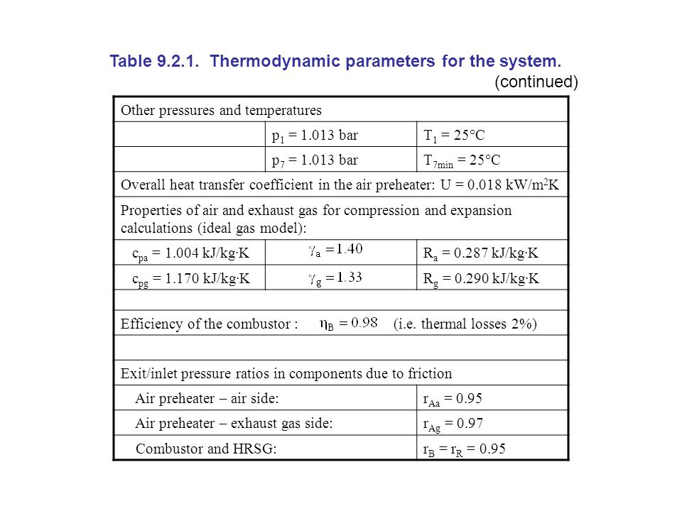 Table 9.2.1. Thermodynamic parameters for the system.