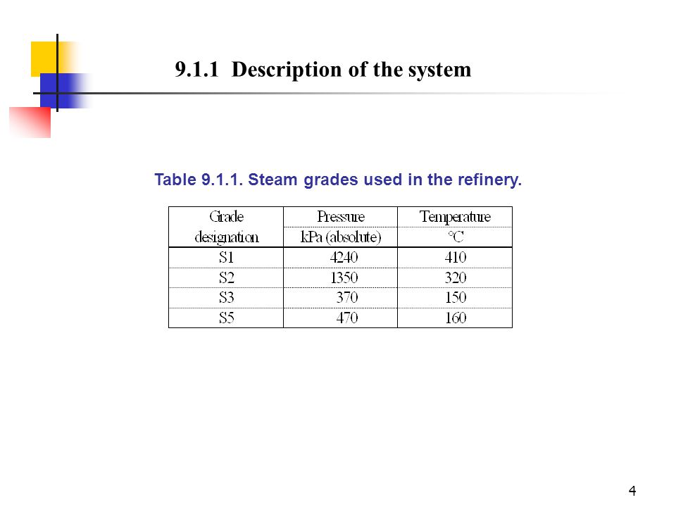 Table 9.1.1. Steam grades used in the refinery.