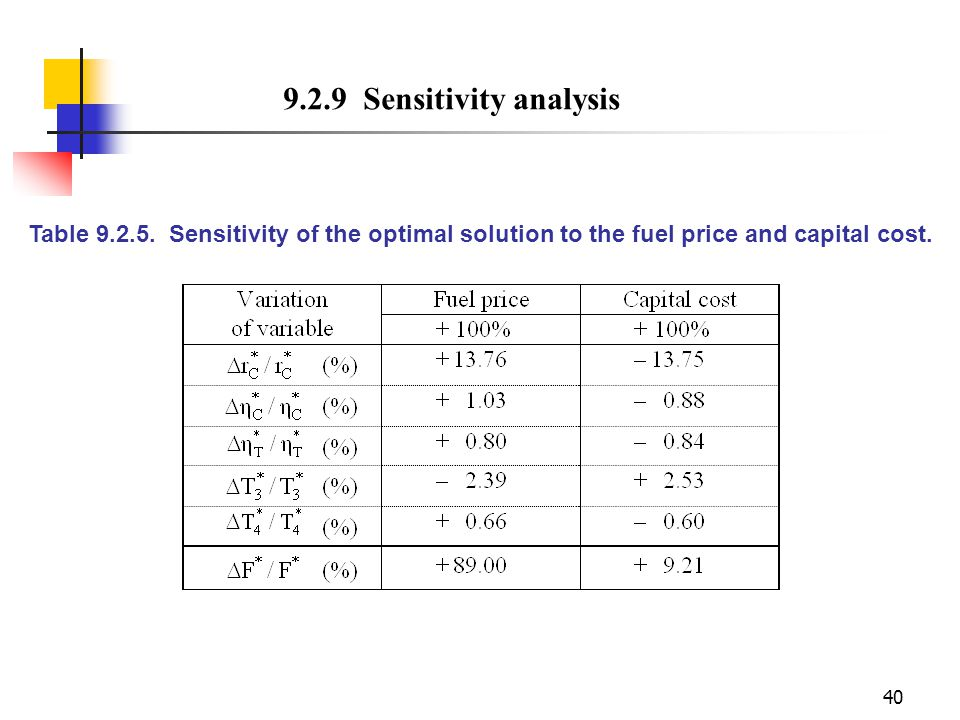 9.2.9 Sensitivity analysis Table 9.2.5.