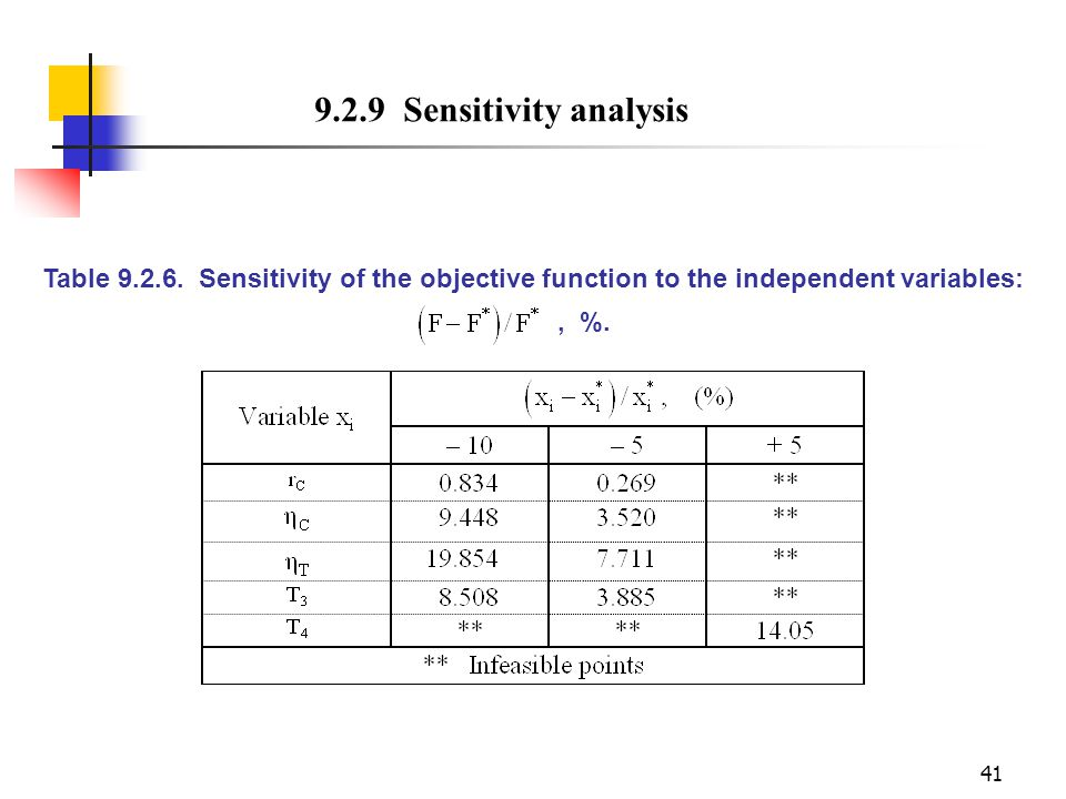 9.2.9 Sensitivity analysis Table 9.2.6. Sensitivity of the objective function to the independent variables: