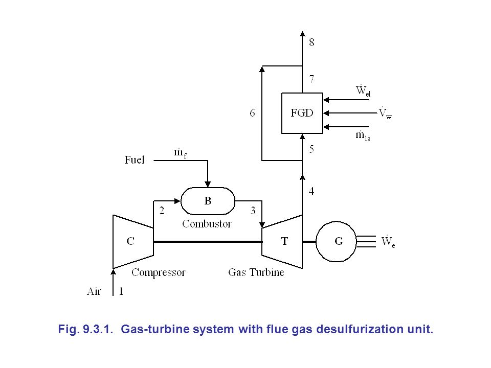 Fig. 9.3.1. Gas-turbine system with flue gas desulfurization unit.