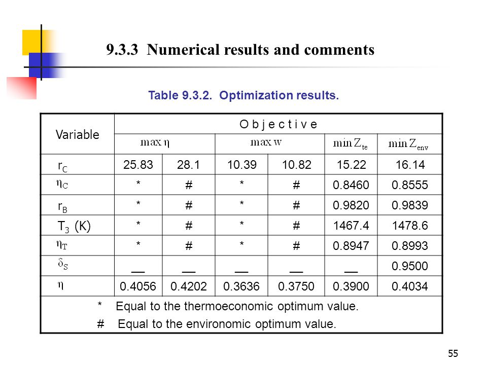 Table 9.3.2. Optimization results.