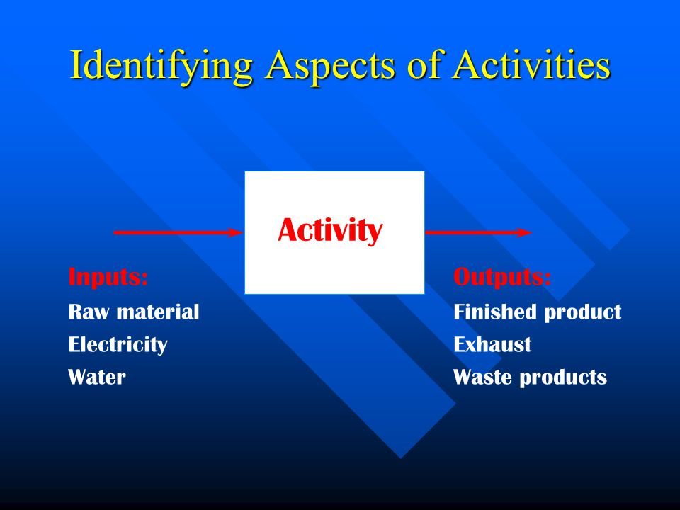 Identifying Aspects of Activities