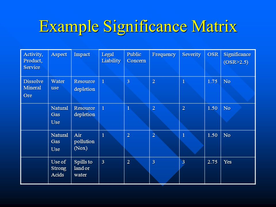 Example Significance Matrix