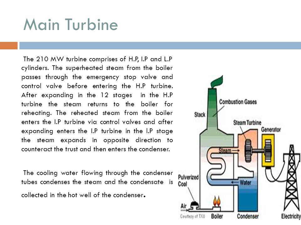 Main Turbine