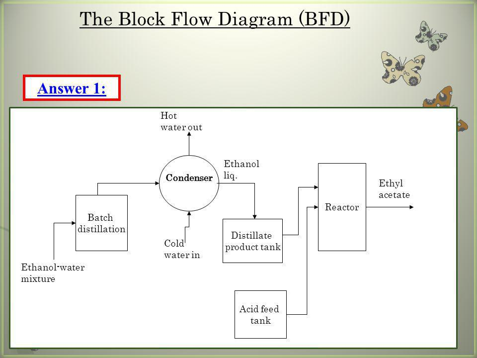 The Block Flow Diagram (BFD)