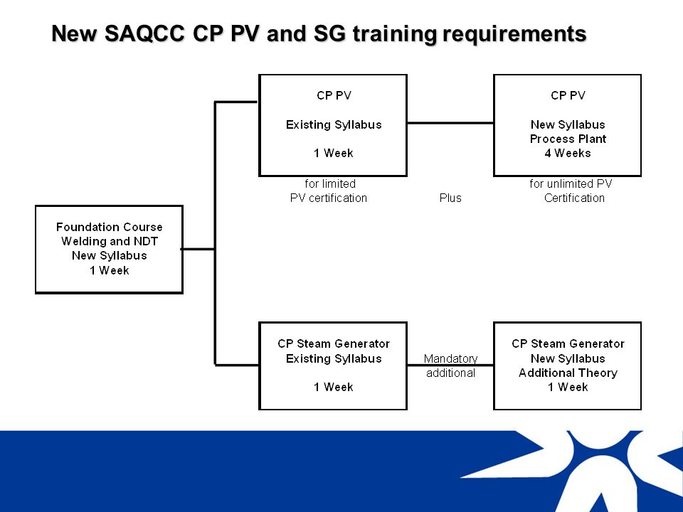 New SAQCC CP PV and SG training requirements